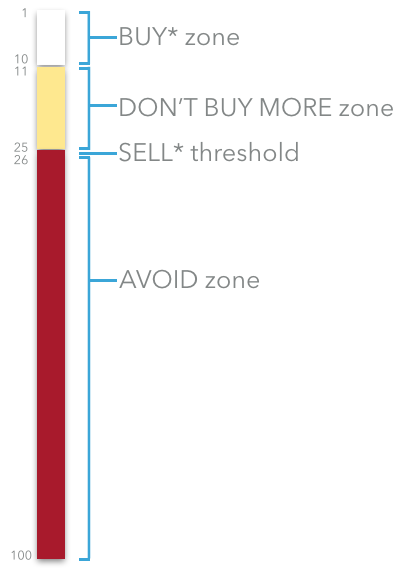 The organization of the stock rankings into the Zones of the Brockmann Method.